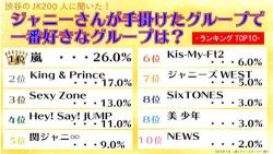 『渋谷の女子高生200人が答える、ジャニーズで一番好きなグループは?』