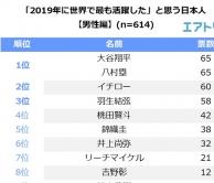『「2019年に活躍した日本人」男性1位に大谷翔平と八村塁、女性1位は大坂なおみ』